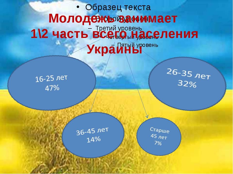Молодежь занимает 1\2 часть всего населения Украины