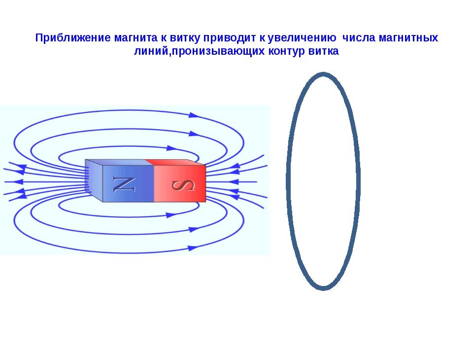 Приближение магнита к витку приводит к увеличению числа магнитных линий,прони...