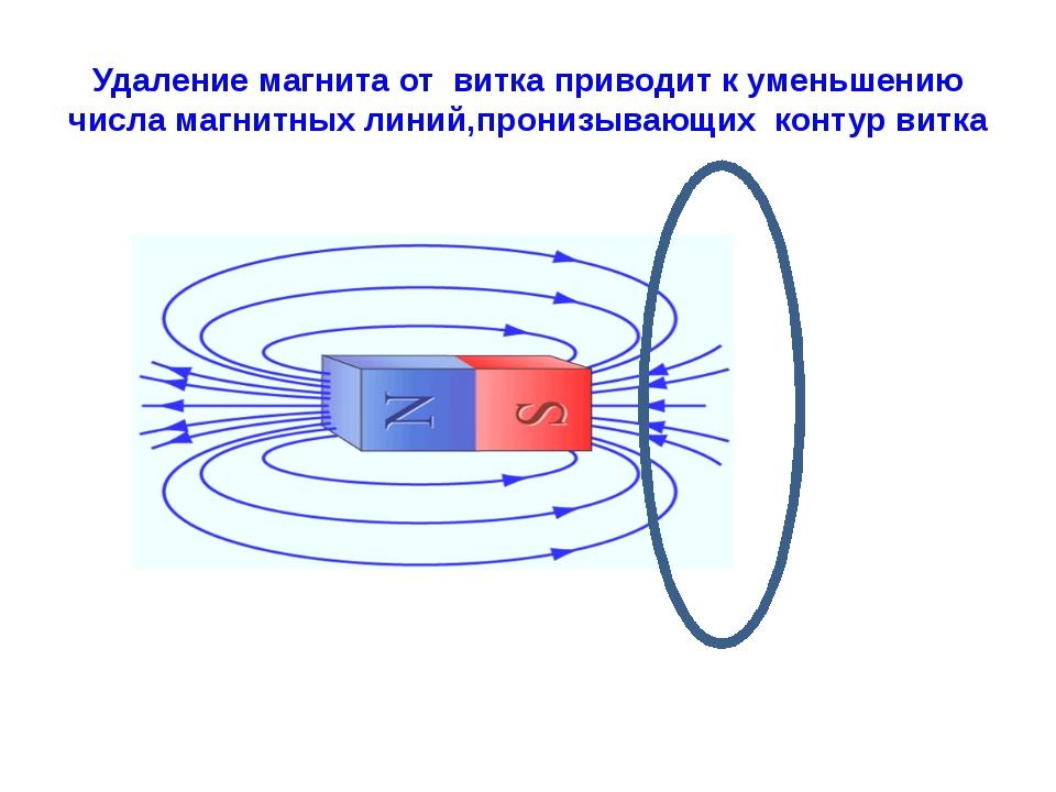 Удаление магнита от витка приводит к уменьшению числа магнитных линий,пронизы...