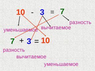 10 - 3 = 7 7 + 3 = 10 уменьшаемое вычитаемое разность разность вычитаемое ум