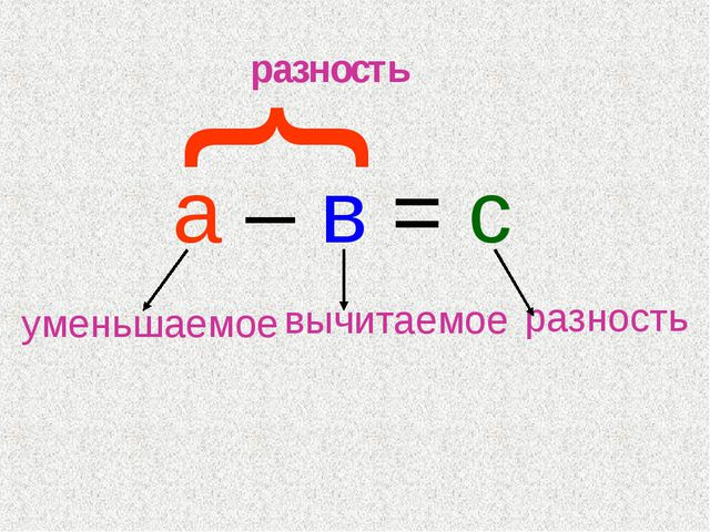 а – в = с вычитаемое уменьшаемое разность } разность