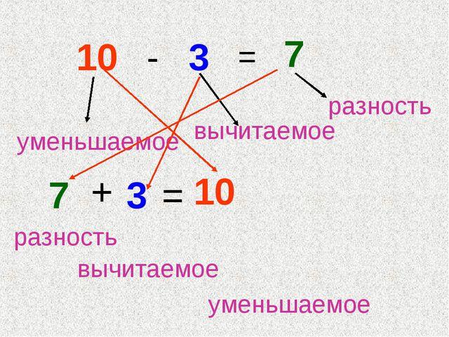 10 - 3 = 7 7 + 3 = 10 уменьшаемое вычитаемое разность разность вычитаемое ум...
