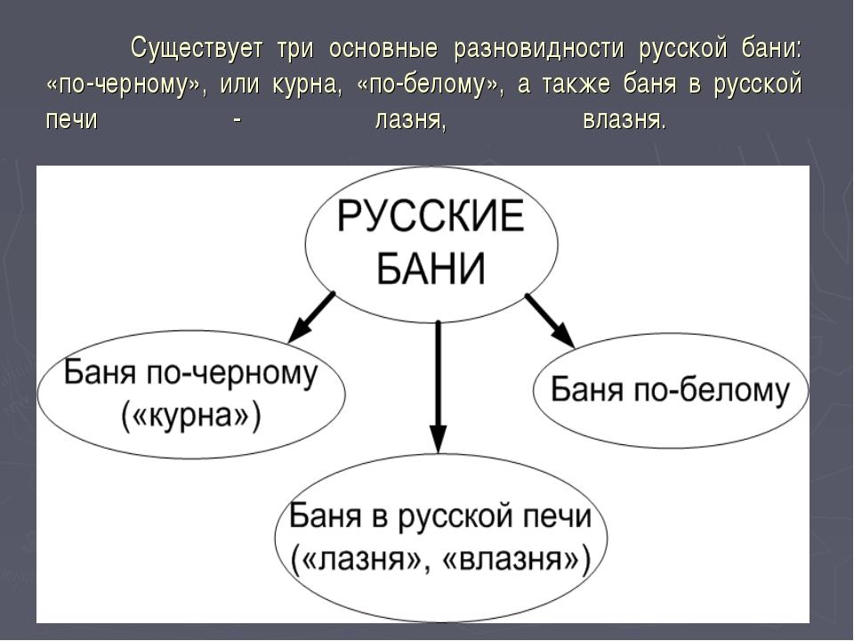 Существует три основные разновидности русской бани: «по-черному», или курна,...