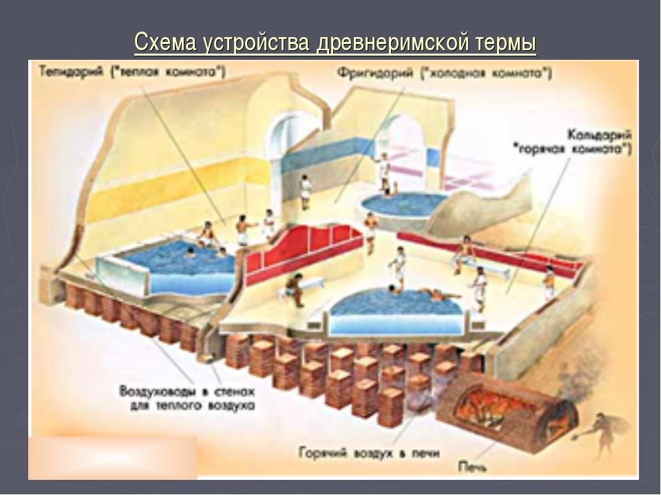 Схема устройства древнеримской термы