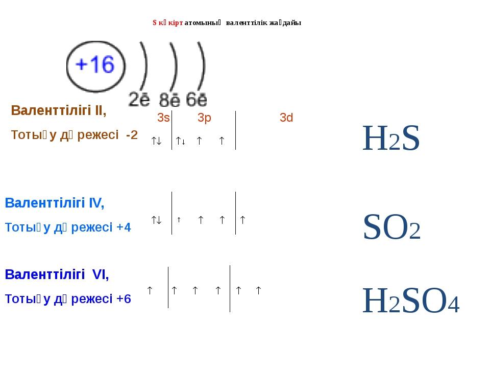S күкірт атомының валенттілік жағдайы Валенттілігі II, Тотығу дәрежесі -2 3s...