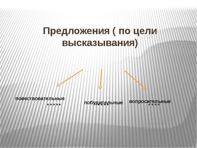 Предложения ( по цели высказывания) ….. …. …. повествовательные побудительны...