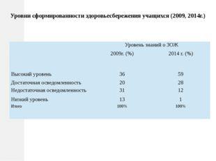 Уровни сформированности здоровьесбережения учащихся (2009, 2014г.) Уровень з