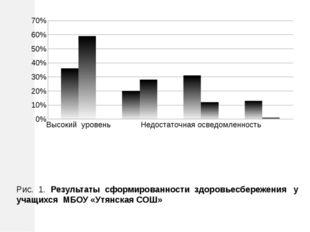 Рис. 1. Результаты сформированности здоровьесбережения у учащихся МБОУ «Утян