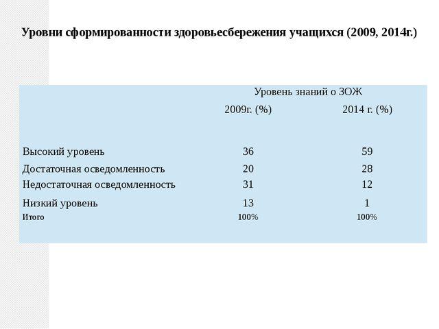 Уровни сформированности здоровьесбережения учащихся (2009, 2014г.) Уровень з...