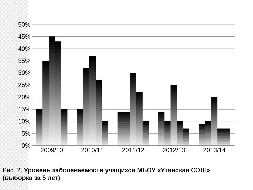 Рис. 2. Уровень заболеваемости учащихся МБОУ «Утянская СОШ» (выборка за 5 лет)