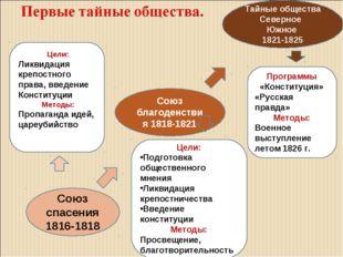 Союз спасения 1816-1818 Союз благоденствия 1818-1821 Тайные общества Северное