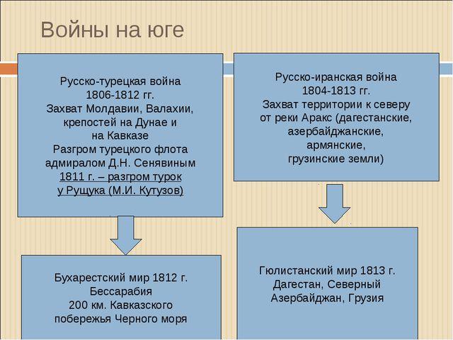 Войны на юге Русско-турецкая война 1806-1812 гг. Захват Молдавии, Валахии, кр...