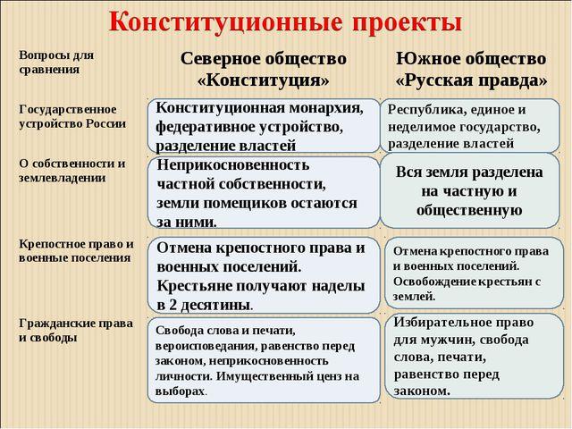 Конституционная монархия, федеративное устройство, разделение властей Неприко...