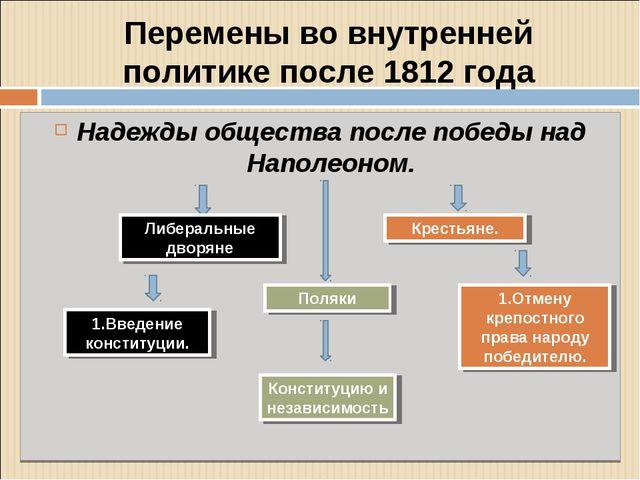 Перемены во внутренней политике после 1812 года Надежды общества после победы...