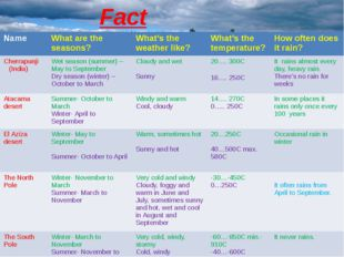 Fact File. Name What are the seasons? What's the weather like? What's the tem