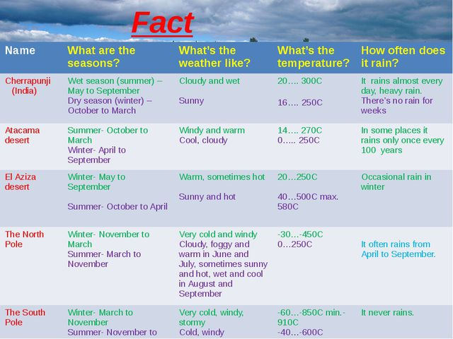 Fact File. Name What are the seasons? What's the weather like? What's the tem...