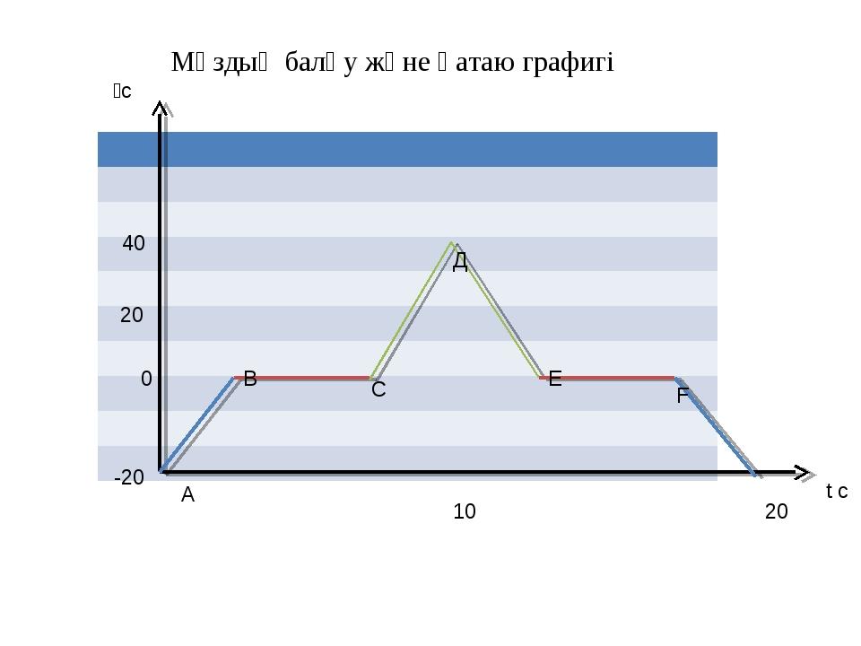10 20 t c 0 20 40 ⁰c -20 А В С Д Е F Мұздың балқу және қатаю графигі...