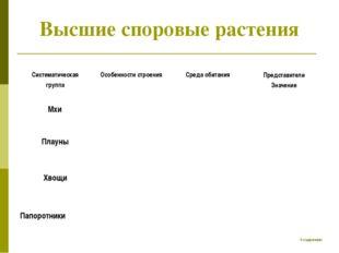Высшие споровые растения К содержанию Систематическая группа Особенности стр