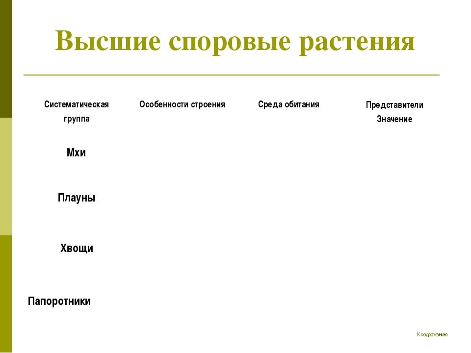 Высшие споровые растения К содержанию Систематическая группа Особенности стр...