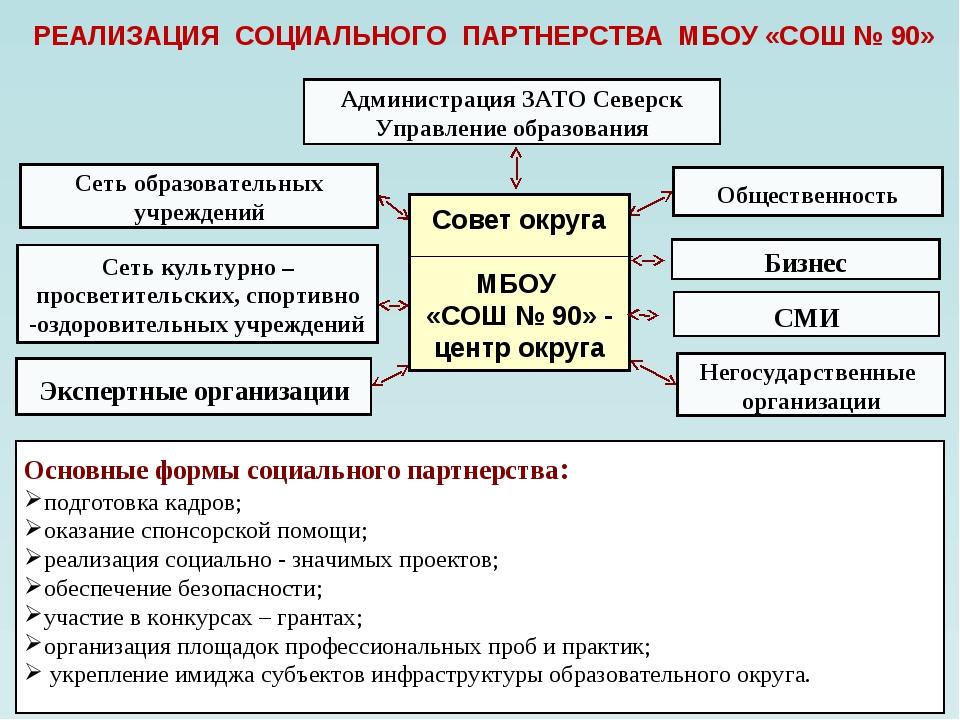 Администрация ЗАТО Северск Управление образования Бизнес Негосударственные ор...