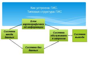 Как устроена ГИС. Типовая структура ГИС Система ввода данных Система обслужив