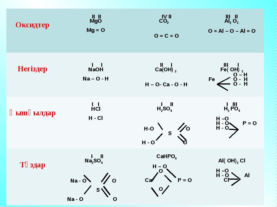 Оксидтер II II MgO Mg = O IV II CO2 O = C = OIII II Al2 O3 O = Al – O – A...