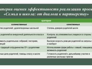 Критерии оценки эффективности реализации проекта «Семья и школа: от диалога к