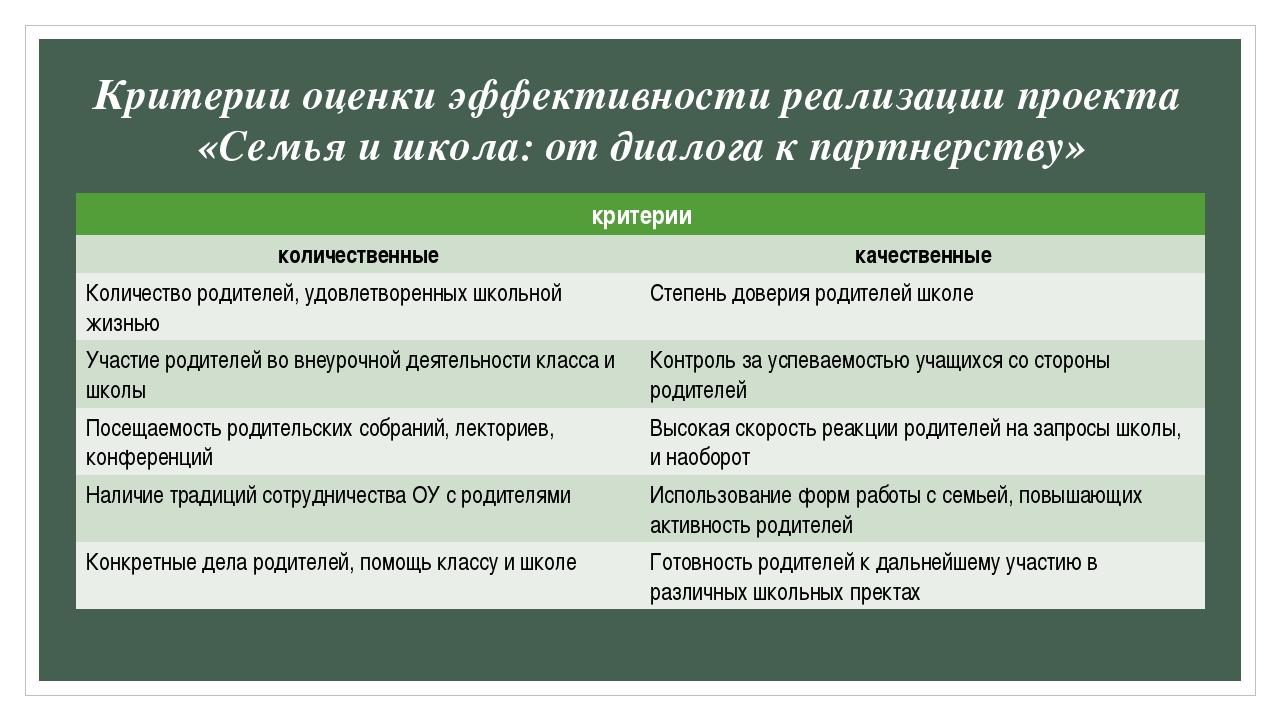 Критерии оценки эффективности реализации проекта «Семья и школа: от диалога к...