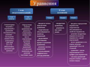 Уравнения I этап (подготовительный) II этап (основной) 1-4 классы 5-6 классы