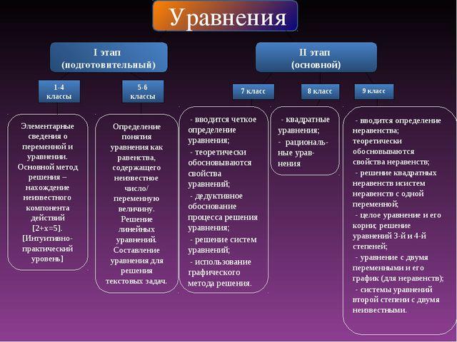 Уравнения I этап (подготовительный) II этап (основной) 1-4 классы 5-6 классы...
