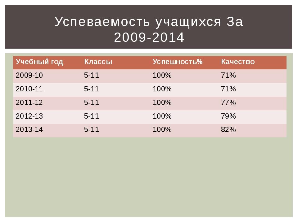 Успеваемость учащихся За 2009-2014 Учебный год Классы Успешность% Качество 20...