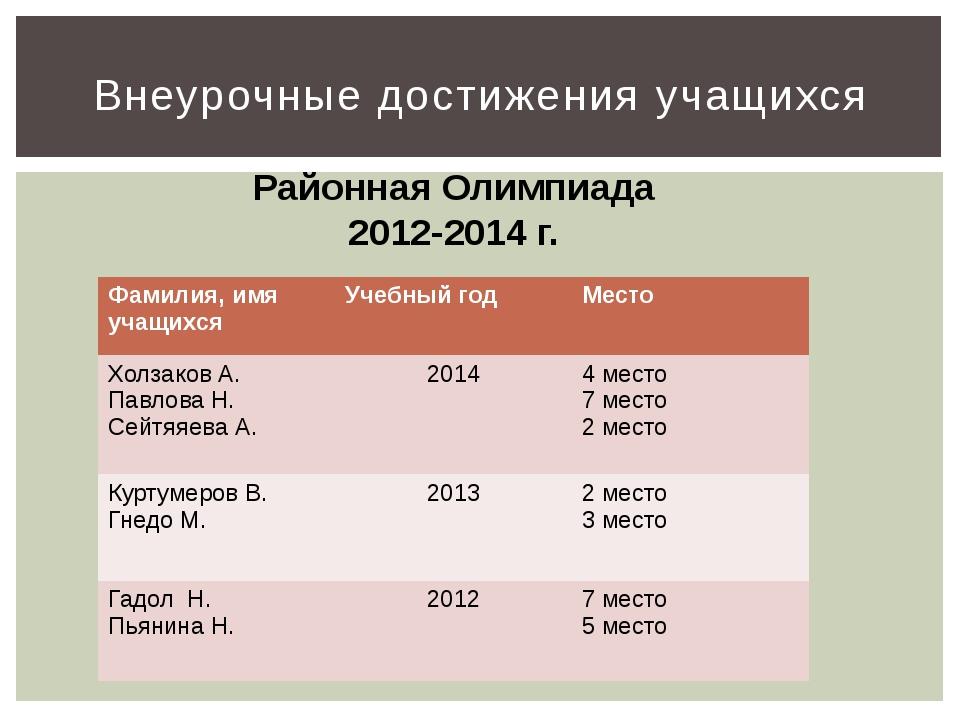 Внеурочные достижения учащихся Районная Олимпиада 2012-2014 г. Фамилия, имя у...