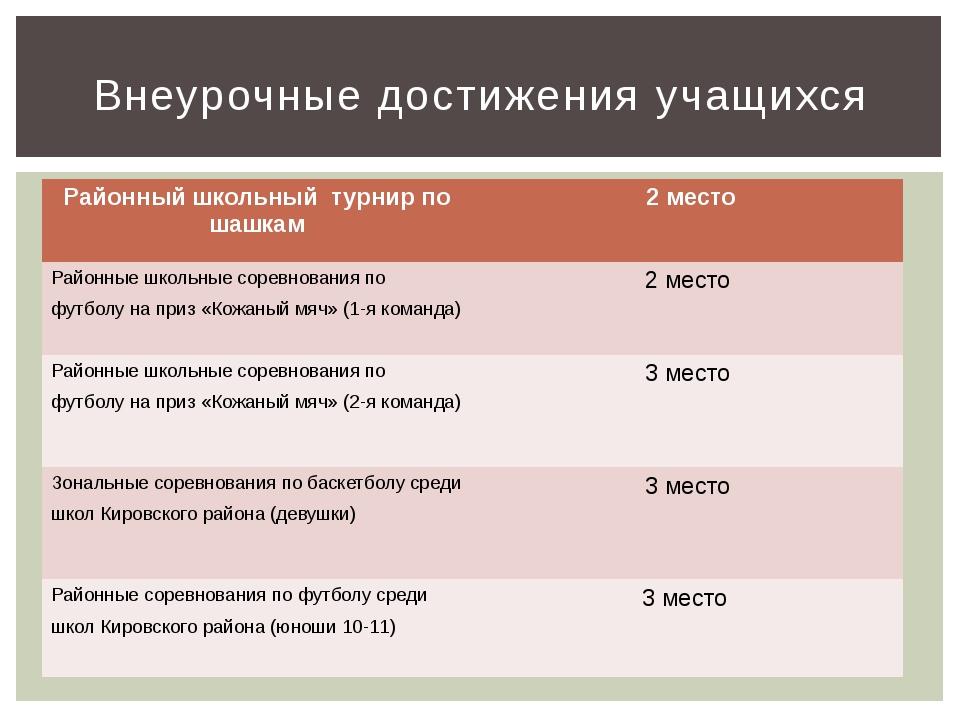 Внеурочные достижения учащихся Районный школьный турнир по шашкам 2 место Рай...