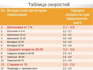 Таблица скоростей № Возрастнаякатегория пешеходов Пределскорости при медленно