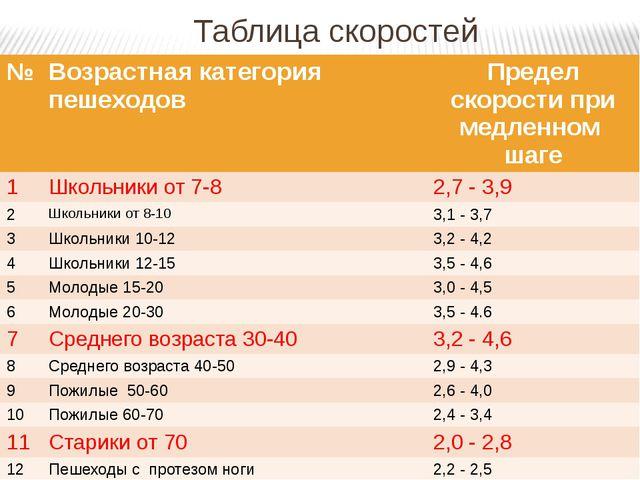 Таблица скоростей № Возрастнаякатегория пешеходов Пределскорости при медленно...