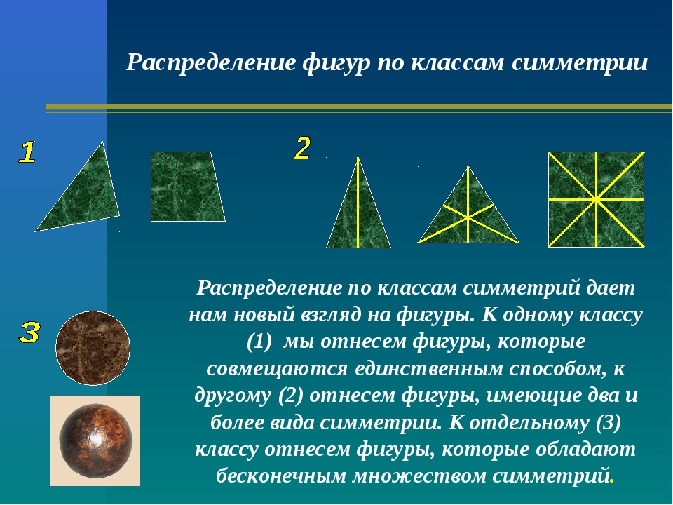 Распределение фигур по классам симметрии Распределение по классам симметрий д...