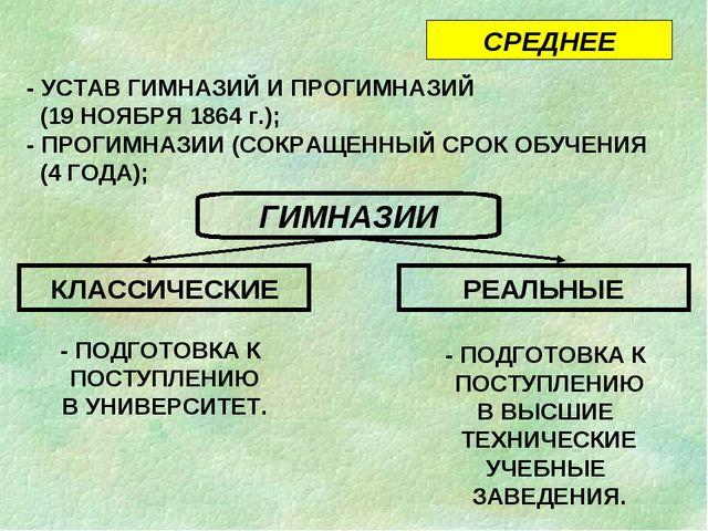 СРЕДНЕЕ - УСТАВ ГИМНАЗИЙ И ПРОГИМНАЗИЙ (19 НОЯБРЯ 1864 г.); - ПРОГИМНАЗИИ (СО...