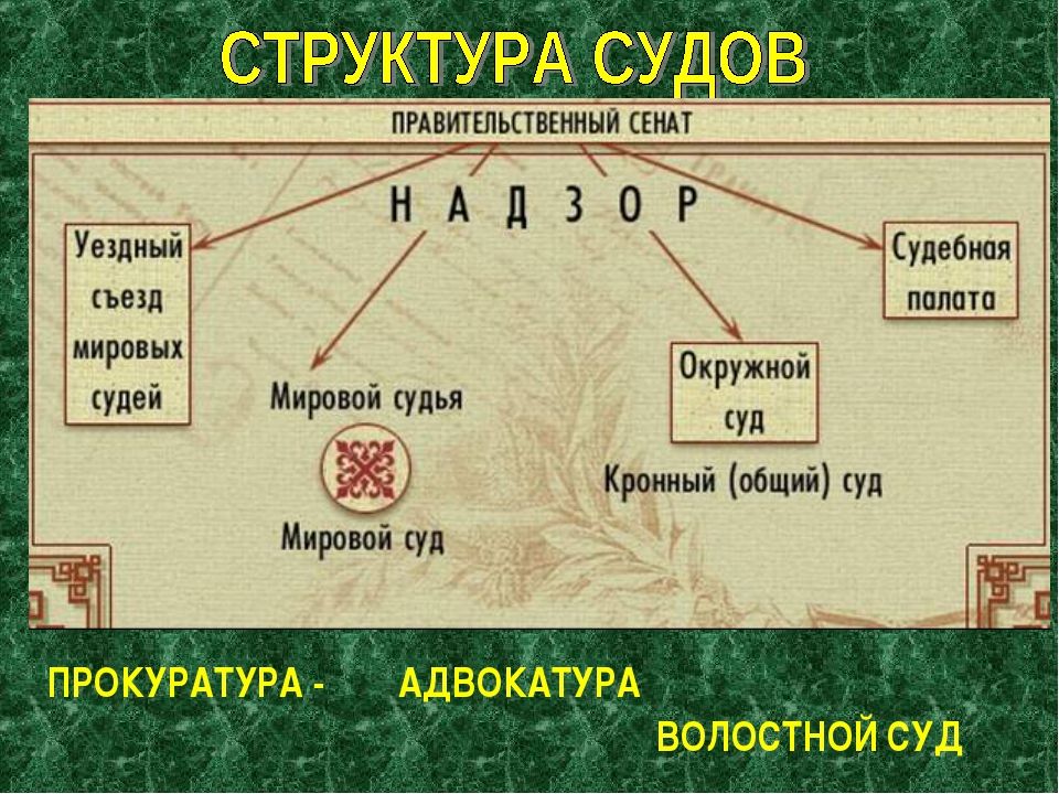 ПРОКУРАТУРА - АДВОКАТУРА ВОЛОСТНОЙ СУД