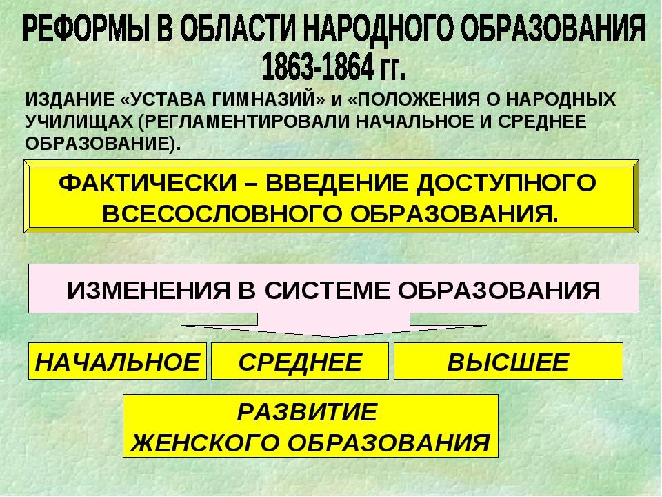 ИЗДАНИЕ «УСТАВА ГИМНАЗИЙ» и «ПОЛОЖЕНИЯ О НАРОДНЫХ УЧИЛИЩАХ (РЕГЛАМЕНТИРОВАЛИ...