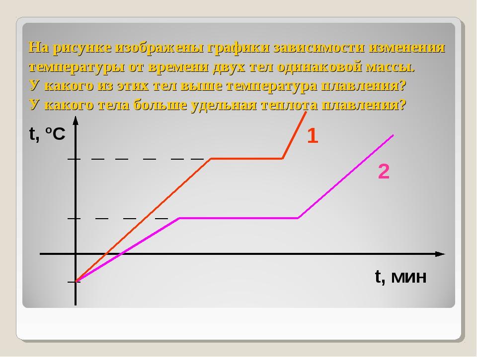 На рисунке изображены графики зависимости изменения температуры от времени дв...