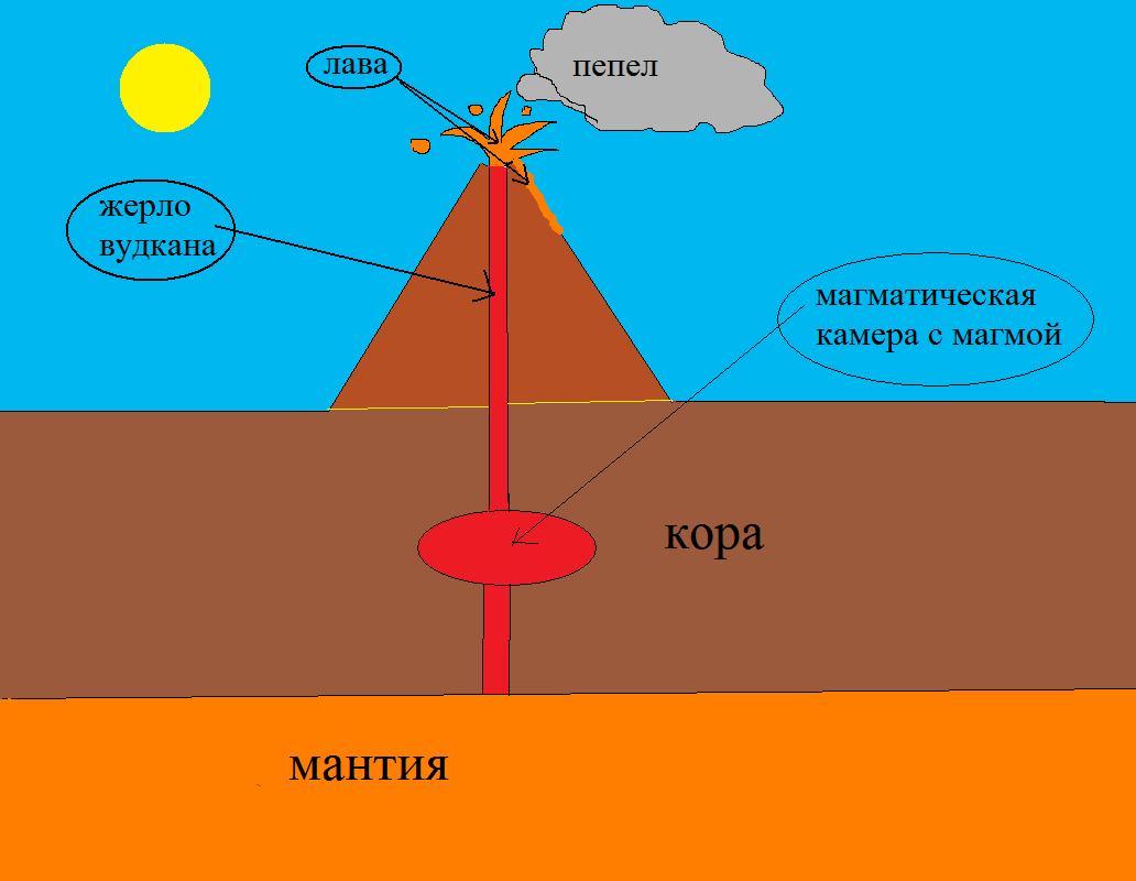 http://www.ljplus.ru/img4/m/e/melki/volcano.jpg