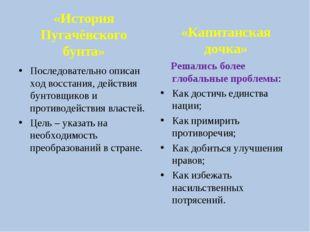 «История Пугачёвского бунта» Последовательно описан ход восстания, действия б