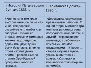 «История Пугачевского бунта», 1833 г. «Капитанская дочка», 1836 г. «Крепости,