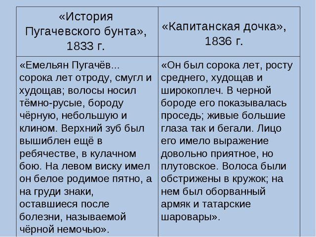 «История Пугачевского бунта», 1833 г. «Капитанская дочка», 1836 г. «Емельян П...