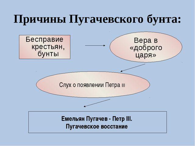 Причины Пугачевского бунта: Бесправие крестьян, бунты Слух о появлении Петра...