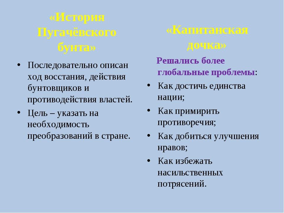 «История Пугачёвского бунта» Последовательно описан ход восстания, действия б...