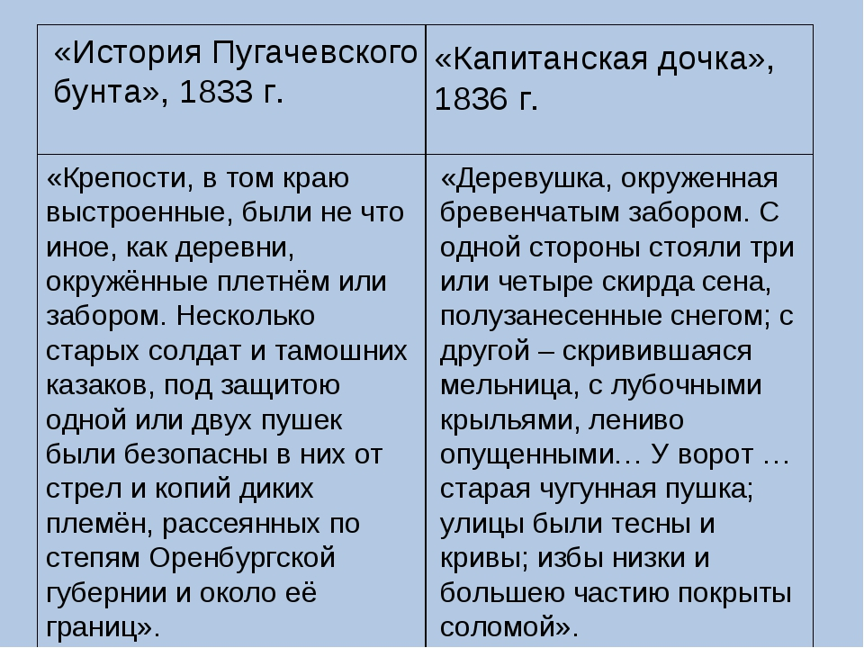 «История Пугачевского бунта», 1833 г. «Капитанская дочка», 1836 г. «Крепости,...
