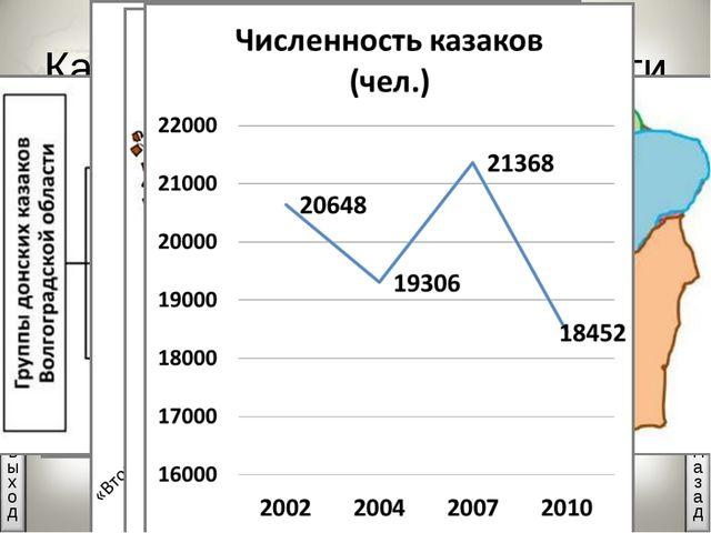 Казаки Волгоградской области 20648 казаков.