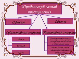 Субъект Юридический состав преступления Объект Объективная сторона Цель Субъе