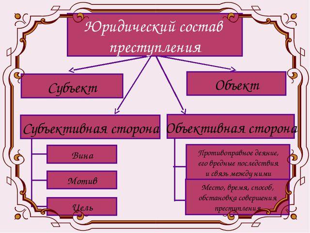 Субъект Юридический состав преступления Объект Объективная сторона Цель Субъе...